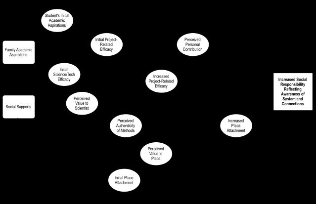 model-responsibility